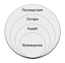 Косвенные убытки в российском праве