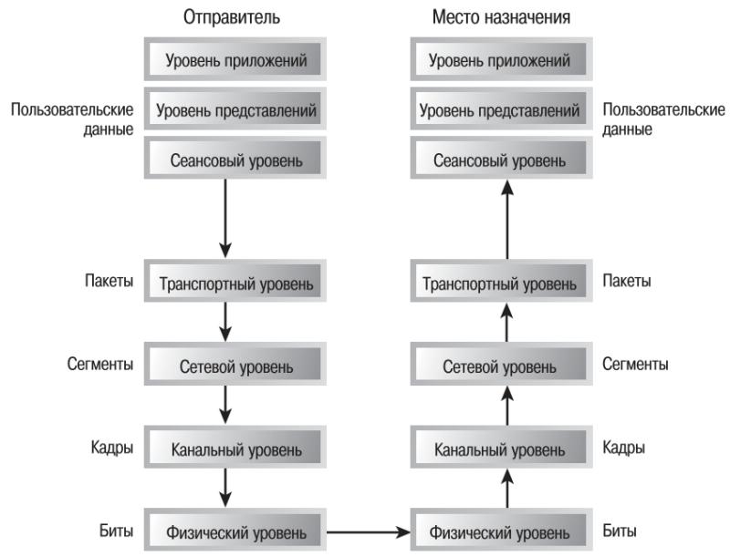 уровне модели OSI.