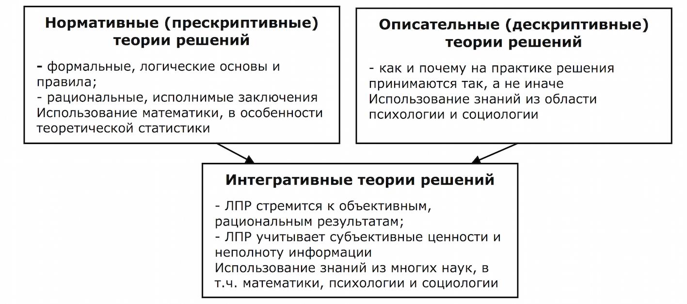 модели принятия решений в социальной работе