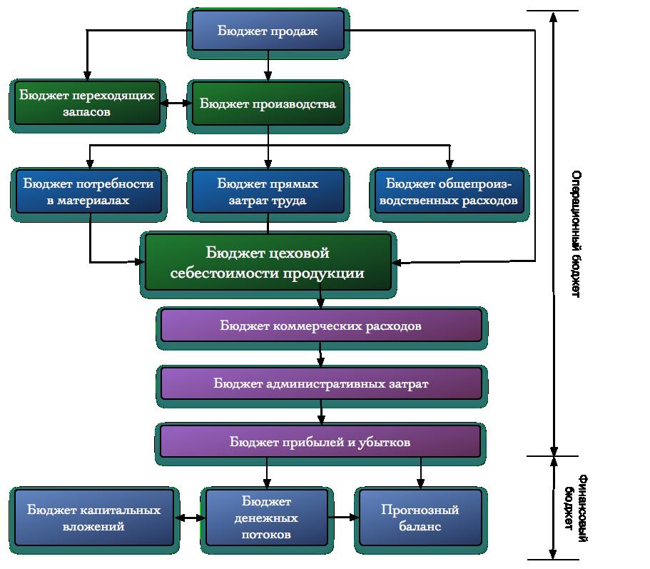 Операционные бюджеты бизнес плана частные грузоперевозки бизнес план