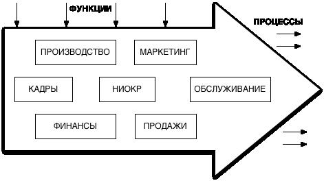 Связи в структуре организации